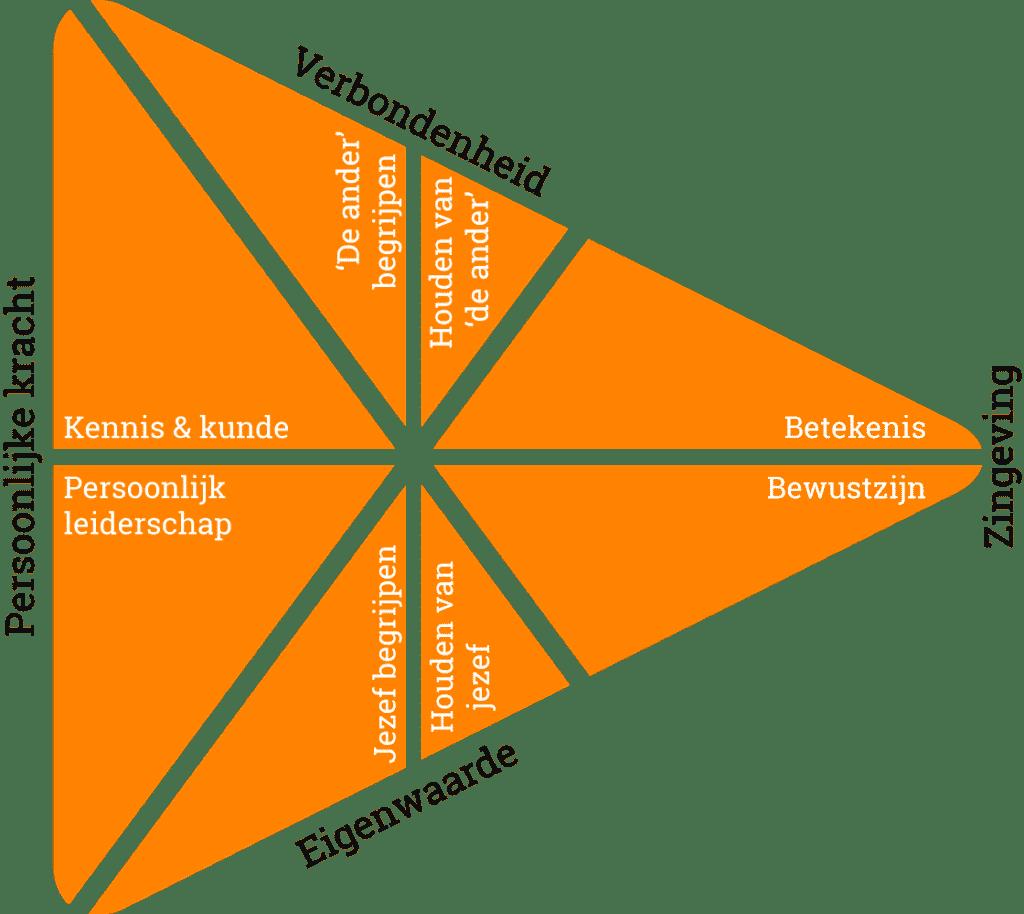 OntwikkelModel